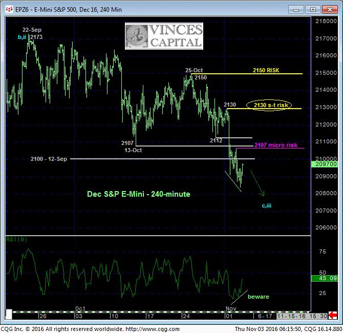 Futuro del S&P   3-11
