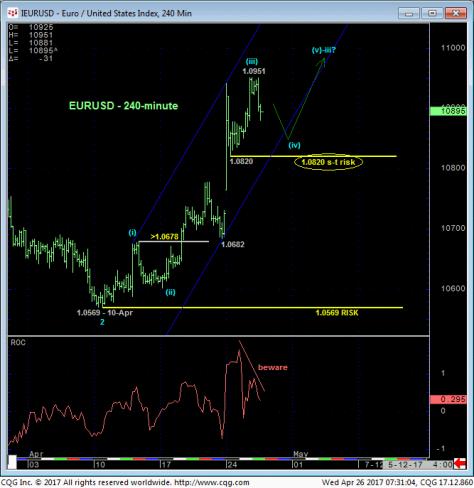 Euro USD 26-4