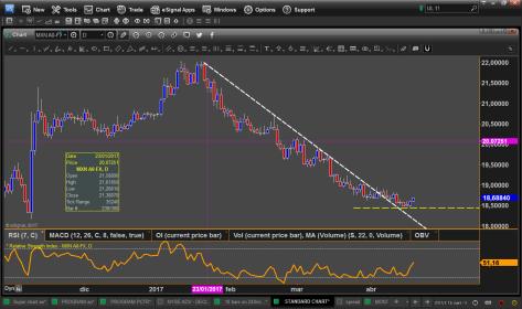 peso chart 19-4 Alfredo