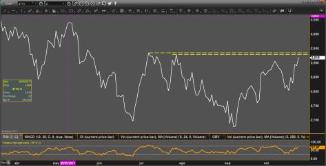 Tasa del bono de 30 años 24-10